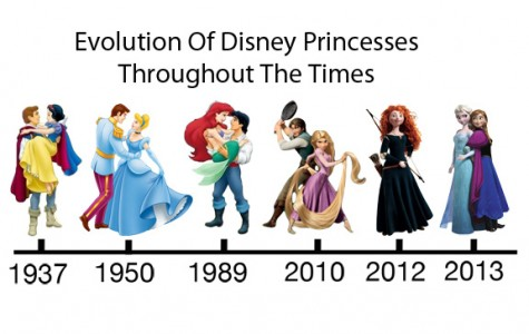 Evolution of Disney Princesses Throughout The Times